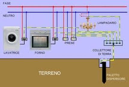 messa a terra degli impianti c n impianti elettrici ed